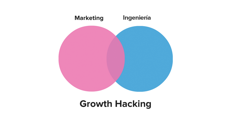 marketing ingeniería growth hacking
