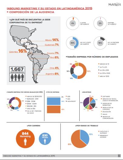 Estado de Inbound Marketing en Latinoamérica