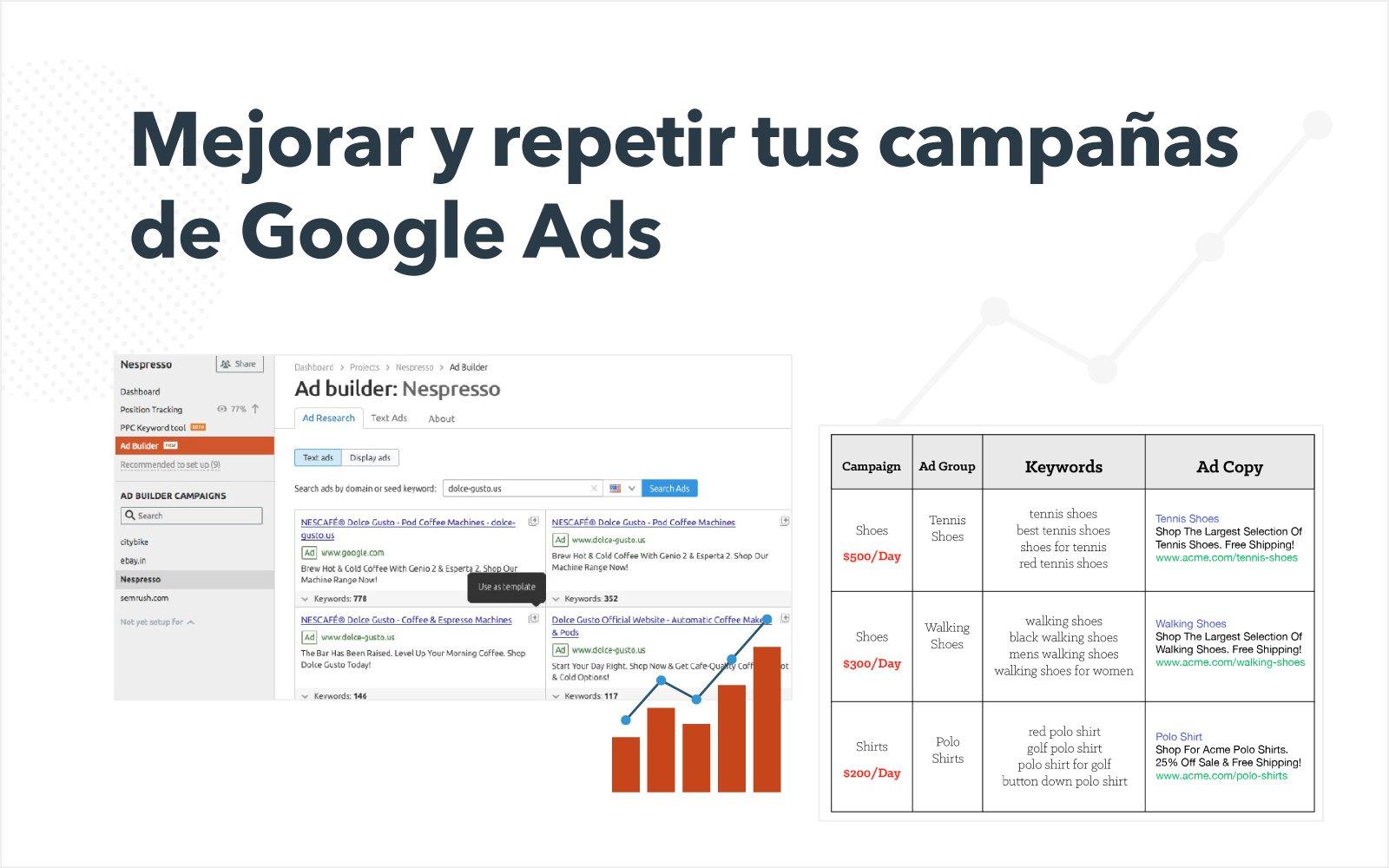 Mejorar y repetir tus campañas de Google Ads